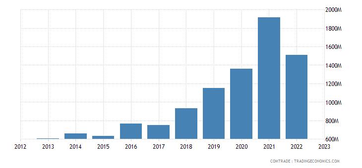 netherlands imports peru