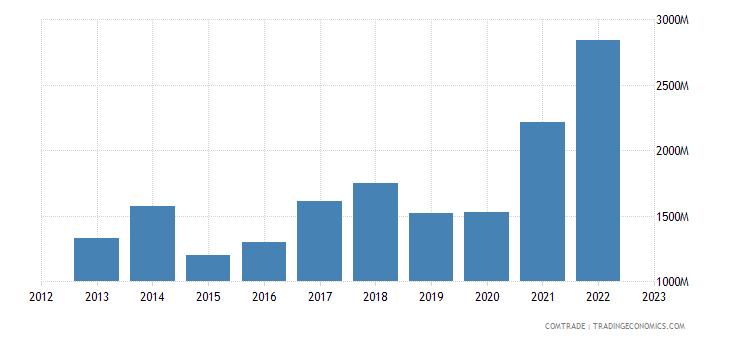 netherlands imports philippines