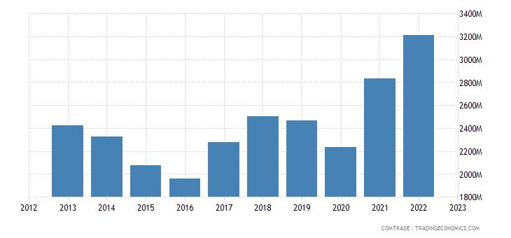 netherlands imports portugal