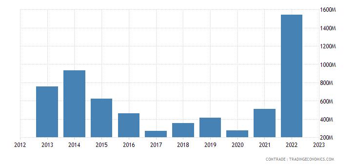 netherlands imports qatar