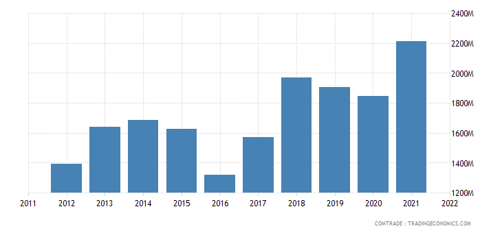 netherlands imports romania