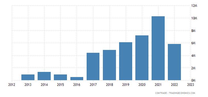 netherlands imports rwanda