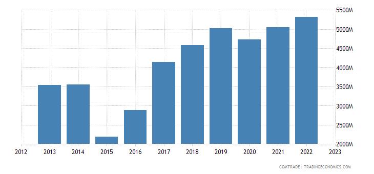netherlands imports singapore