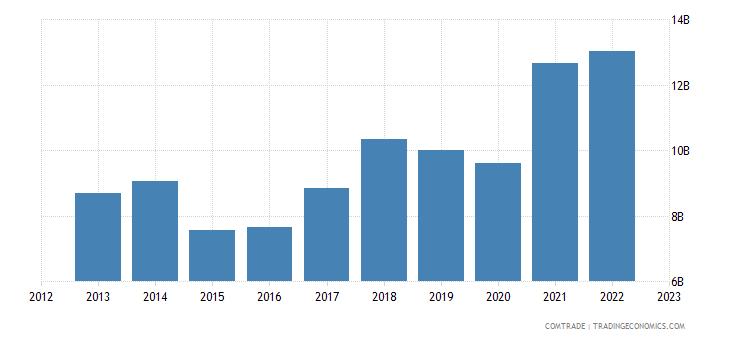 netherlands imports spain