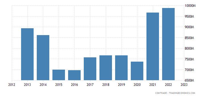 netherlands imports sweden