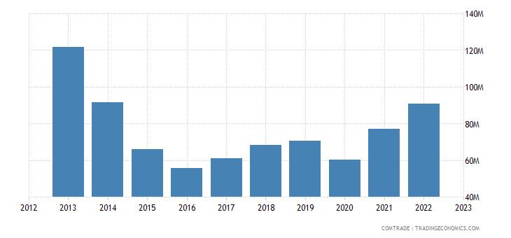netherlands imports tanzania