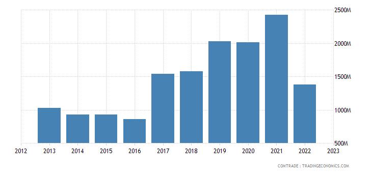 netherlands imports ukraine