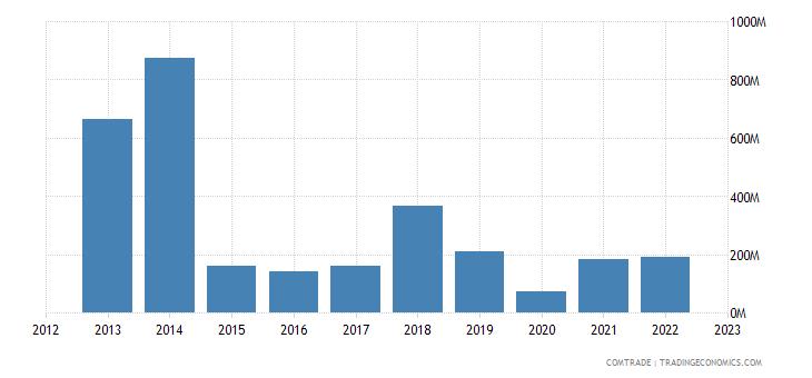 netherlands imports venezuela