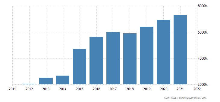 netherlands imports vietnam