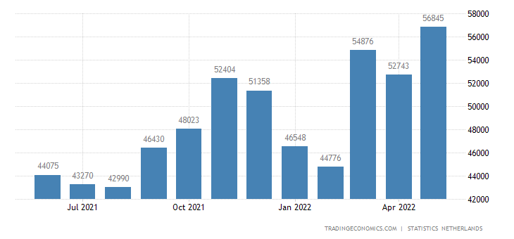 Netherlands Imports