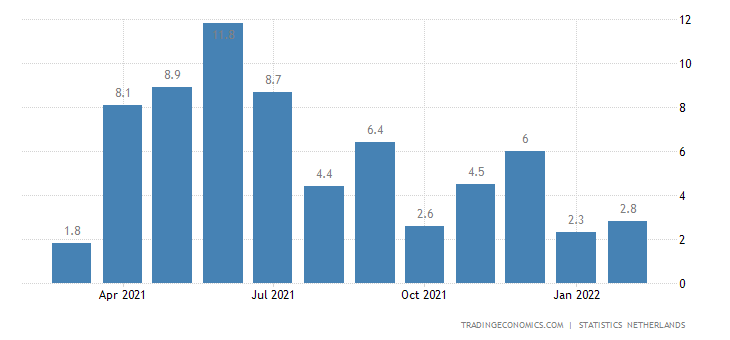 Netherlands Industrial Production
