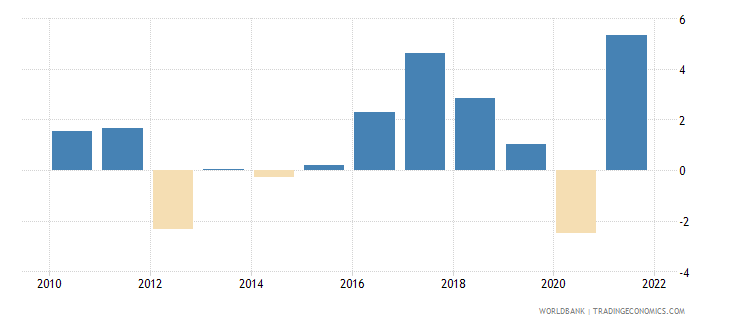 netherlands industry value added annual percent growth wb data