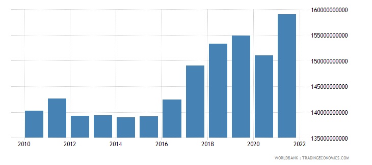 netherlands industry value added constant 2000 us dollar wb data