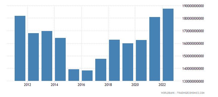netherlands industry value added us dollar wb data