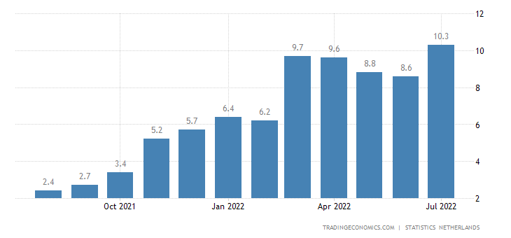 Netherlands Inflation Rate