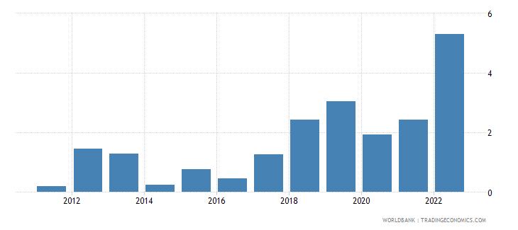 netherlands inflation gdp deflator annual percent wb data