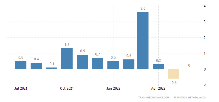 Netherlands Inflation Rate MoM