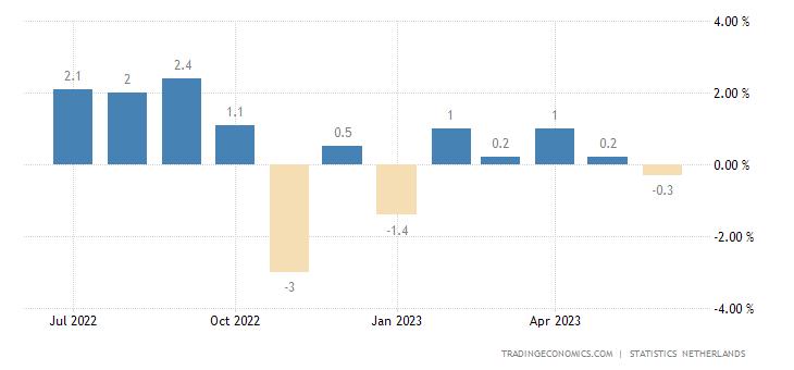 Netherlands Inflation Rate MoM