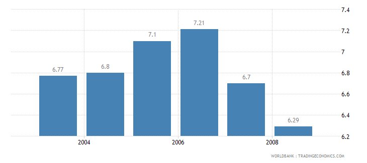 netherlands information and communication technology expenditure percent of gdp wb data