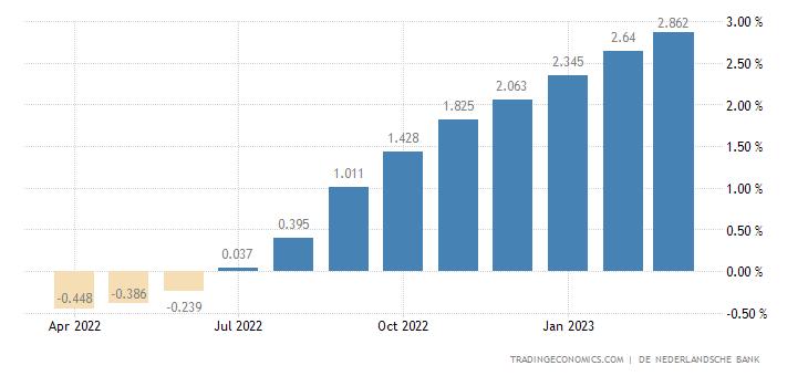 Netherlands Three-Month Euribor Rate