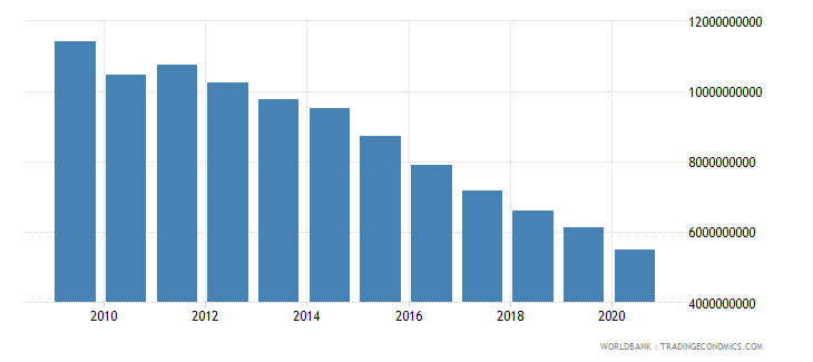 netherlands interest payments current lcu wb data