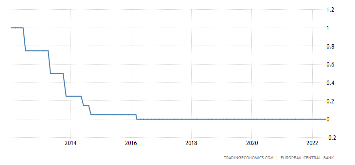 Netherlands Interest Rate
