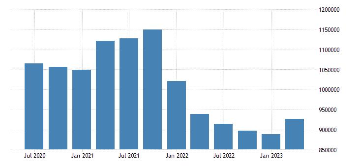 netherlands international investment position financial account direct investment eurostat data