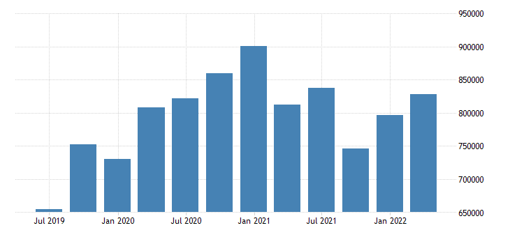 netherlands international investment position financial account eurostat data