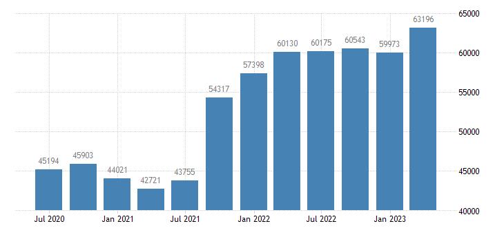 netherlands international investment position financial account reserve assets eurostat data