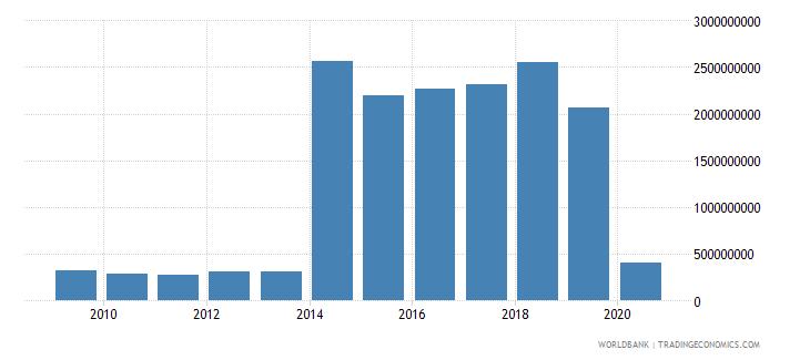 netherlands international tourism expenditures for passenger transport items us dollar wb data