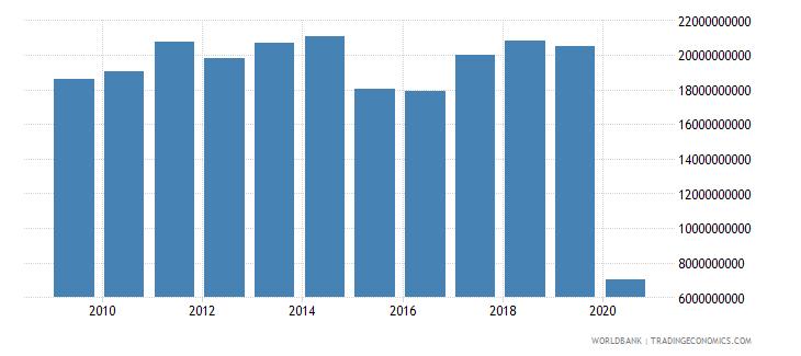 netherlands international tourism expenditures for travel items us dollar wb data