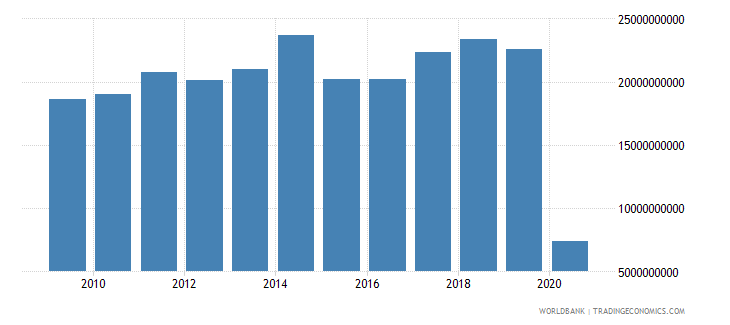 netherlands international tourism expenditures us dollar wb data