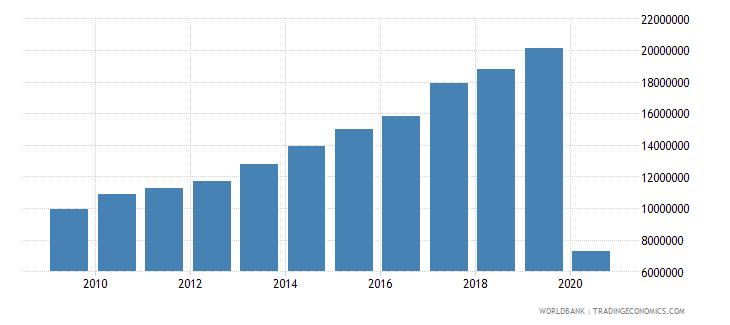netherlands international tourism number of arrivals wb data