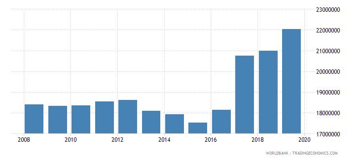 netherlands international tourism number of departures wb data