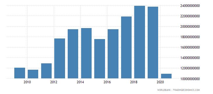 netherlands international tourism receipts us dollar wb data