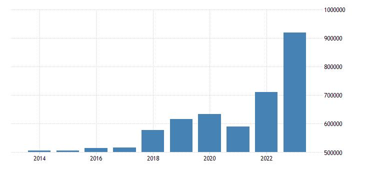 netherlands international trade exports eurostat data