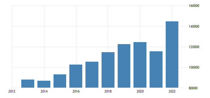 netherlands international trade of other manufactured goods sitc 68 imports eurostat data