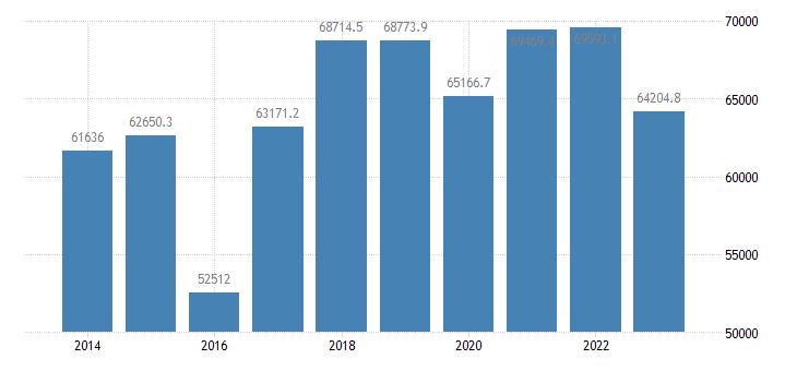 netherlands international trade trade balance eurostat data