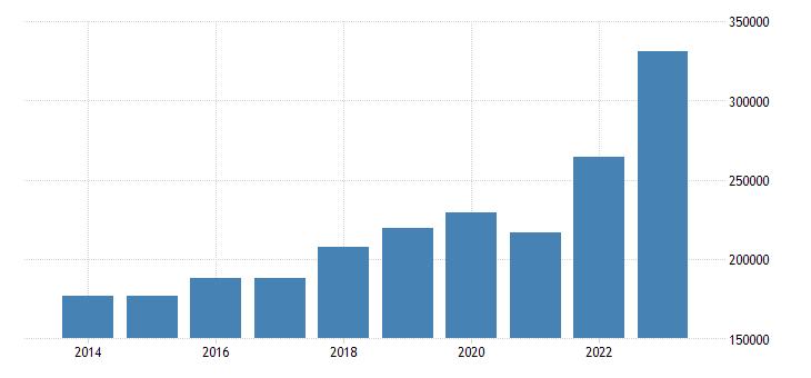 netherlands intra eu trade imports eurostat data