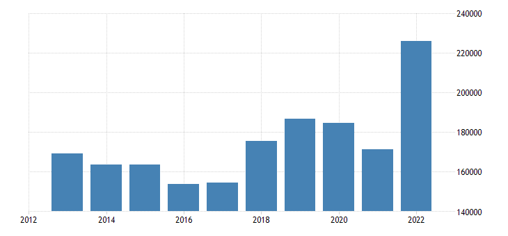 netherlands intra eu trade trade balance eurostat data