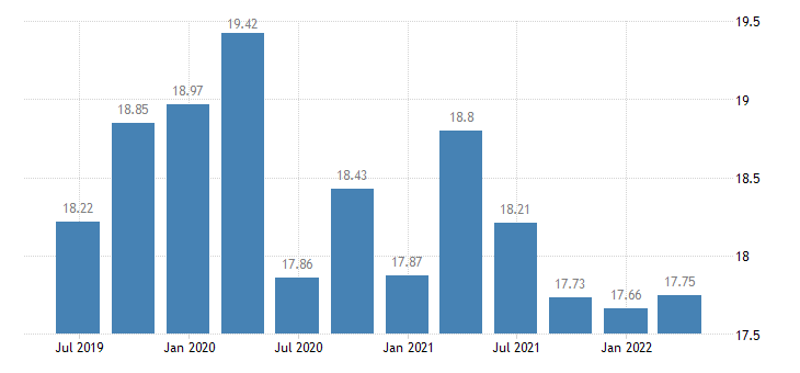 netherlands investment rate of non financial corporations eurostat data
