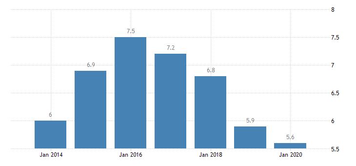 netherlands involuntary temporary employment eurostat data