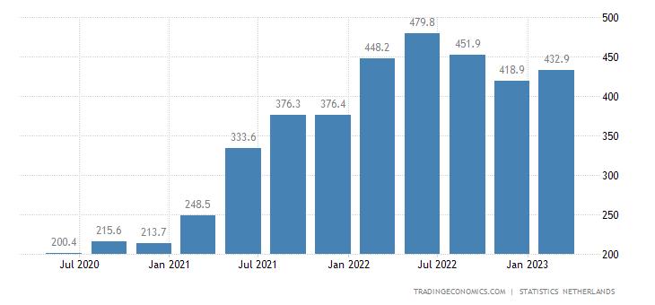 Netherlands Job Vacancies | 2019 | Data | Chart | Calendar