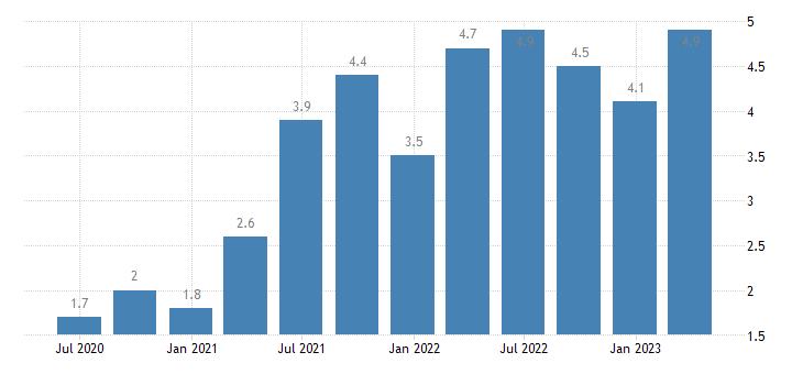 netherlands job vacancy rate arts entertainment recreation other service activities eurostat data