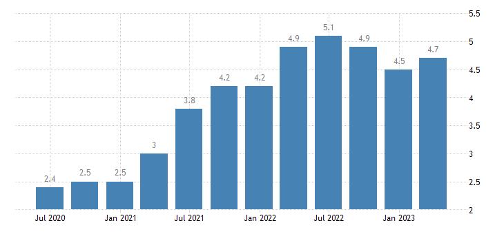 netherlands job vacancy rate eurostat data