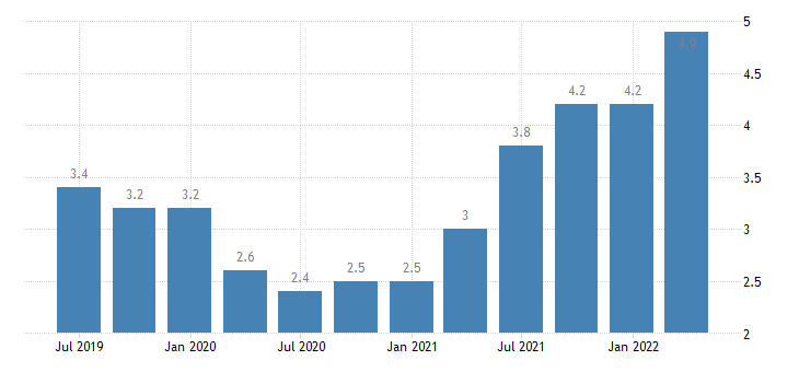 netherlands job vacancy rate industry construction services except activities of households as employers extra territorial organisations bodies eurostat data