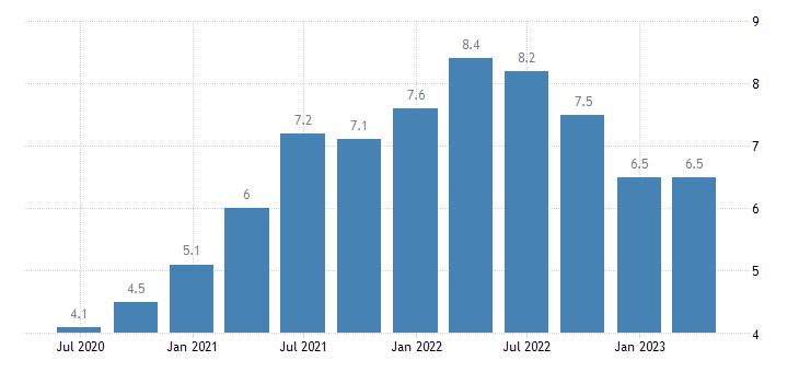 netherlands job vacancy rate information communication eurostat data