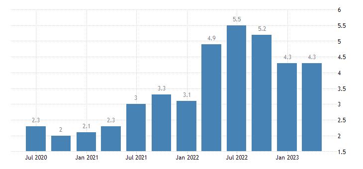 netherlands job vacancy rate real estate activities eurostat data