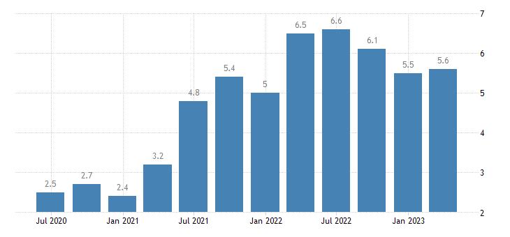 netherlands job vacancy rate wholesale retail trade transport accommodation food service activities eurostat data