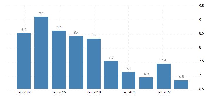 netherlands jobless households eurostat data